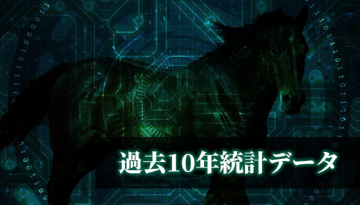第50回 高松宮記念(GⅠ)【過去10年統計データ】